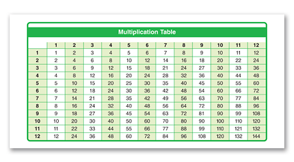P1 - Multiplication Table